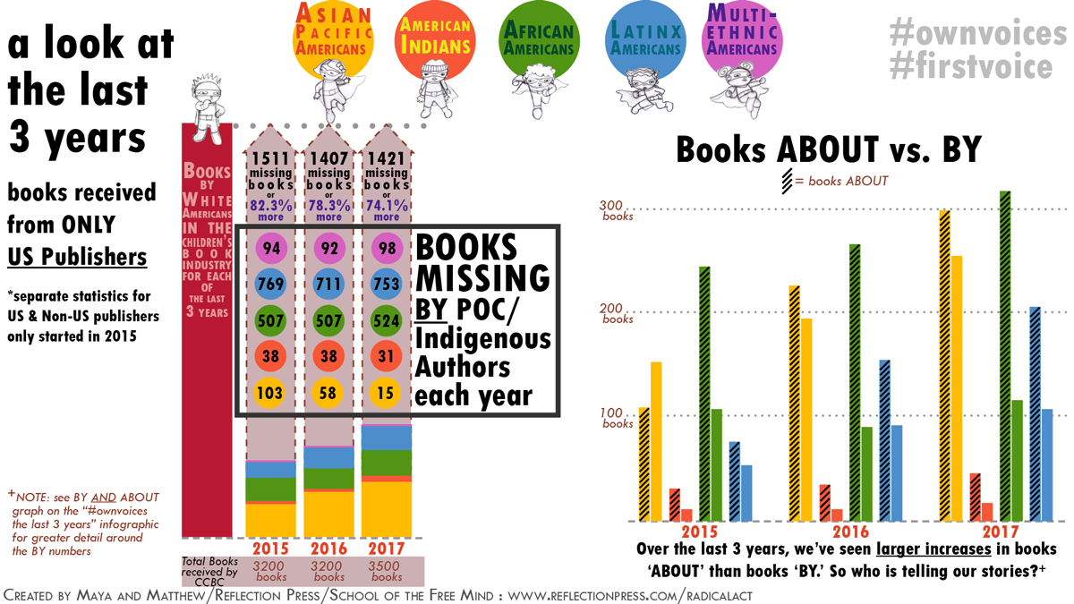 2017 statistics of last 3 years US Publishers only and ABOUT vs. BY