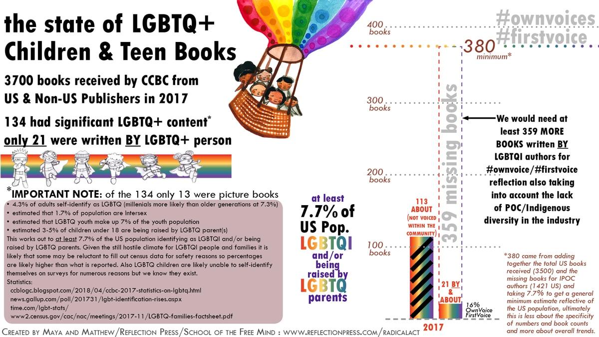 2017 LGBTQ children's books statistics inforgraphic